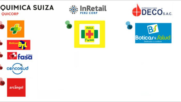 Consolidation of the Best Pharmacies in Lima, Peru